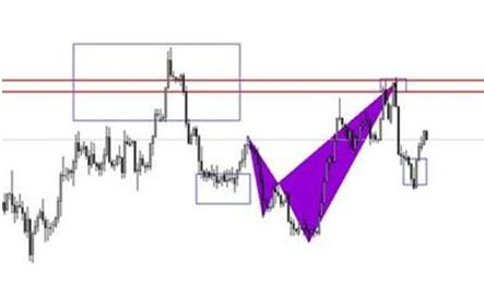 Professional Forex Simplified